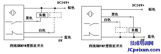 我们可以把PLC信号输入端和信号输入端的公共端作为是一个负载的两端,这样我们在根据前面说的接线图以及PNP和NPN的区别就能够很好的完成其接线了。   我们以FX3U的PLC和三线制的NPN开关为例,说明其接线方法(其他的接线方法大家按照相同的方法分析去接线):   NPN型的接近开关的特性为低电平导通,信号从负载流向接近开关,而接近开关的信号输出线必须接PLC的信号输入点,所以当接NPN型的接近开关时信号是从PLC的输入信号端流出,这样负载的另一端(即公共端COM)就必须接高电平(即接24V+)。这