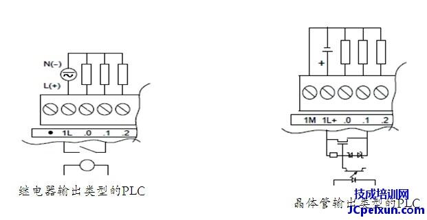 S7-200SMART PLC的输出类型分为继电器输出,晶体管输出两种类型的。 PLC的输出主要用于接中间继电器的线圈,指示灯,蜂鸣器,步进驱动器,伺服驱动器等。 接线如下图所示: 作业: 现有一伺服驱动器,驱动器的接线端子如下图所示: 先要求使用Q0.3接DI输入段,Q0.0和Q0.1分别接脉冲输入(puls)和方向输入(sign).